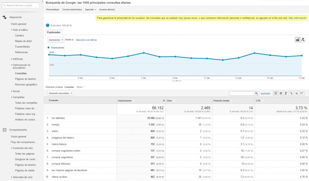 posicion media keywords google