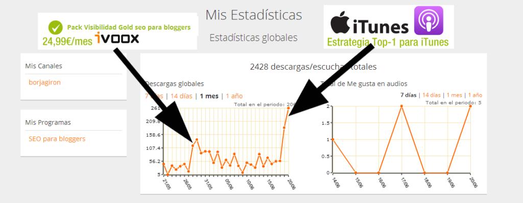 Gráfica análisis datos estadísticas descargas/oyentes Podcast SEO para bloggers