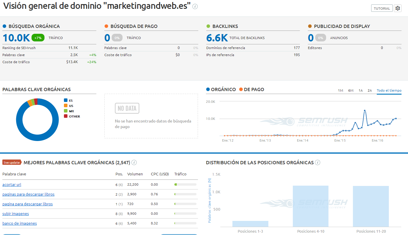 marketingandweb-semrush