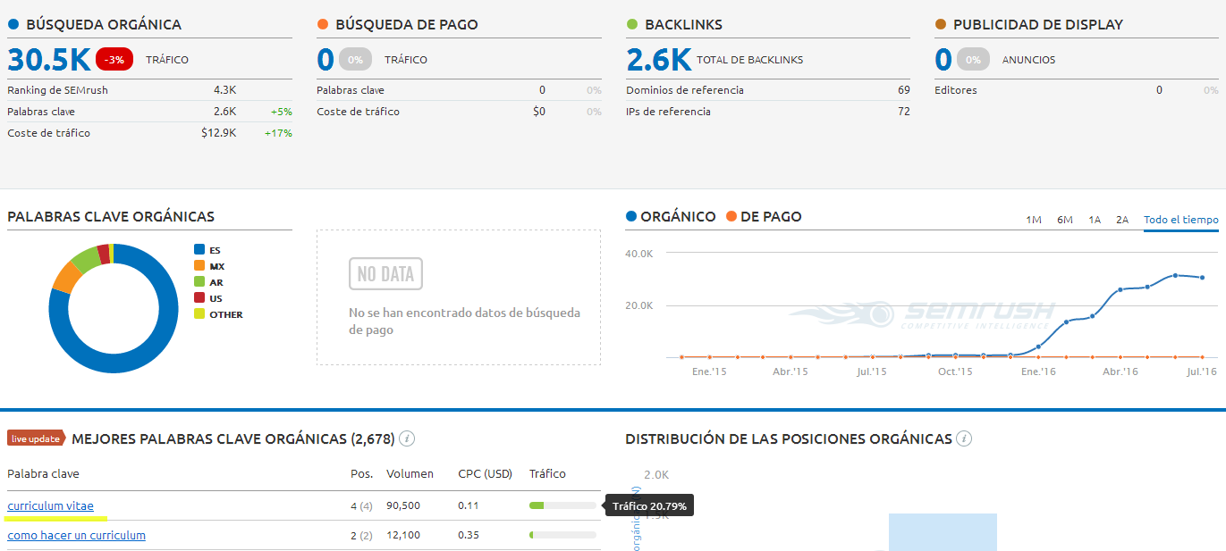 visitas curriculum semrush