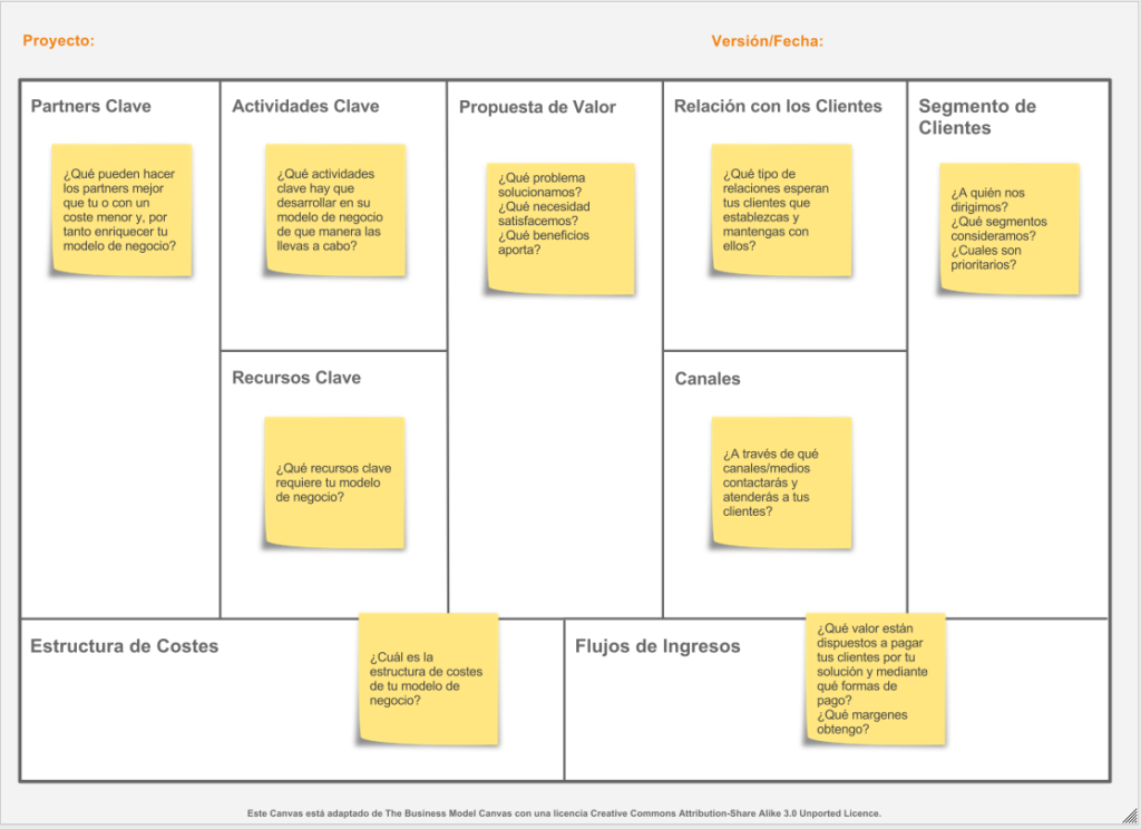 modelo canvas negocios