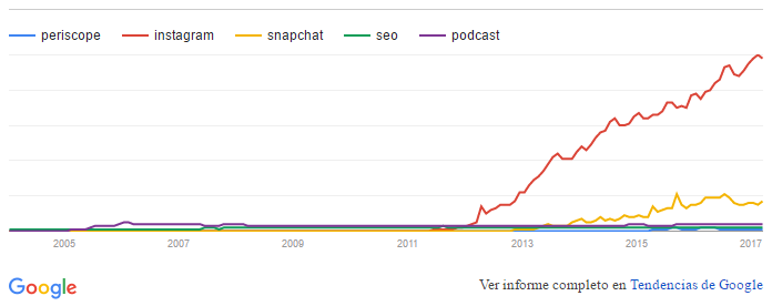 Google Trends Redes Sociales