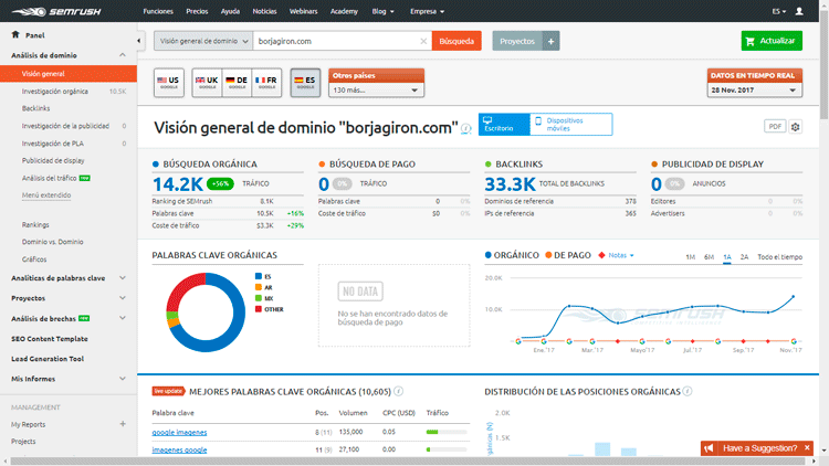 Visión general SEMRush