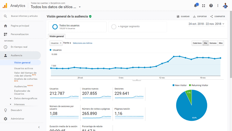 Visitas blog Borjagiron Google Analytics
