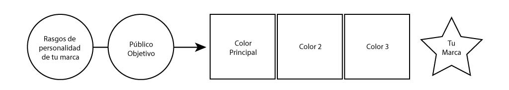 colores rasgos personalidad marca