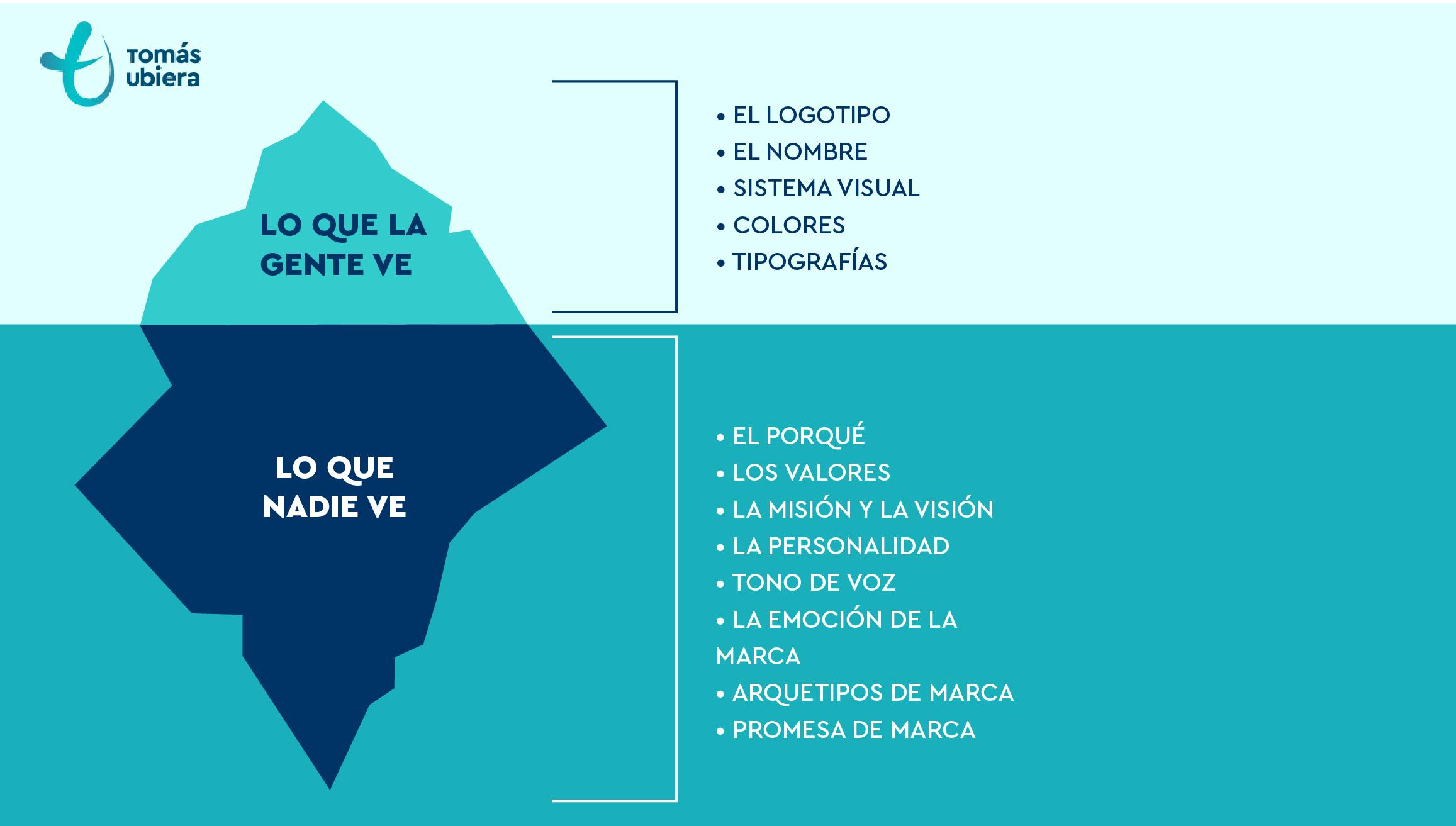 Branding-Iceberg-Tomas-Ubiera